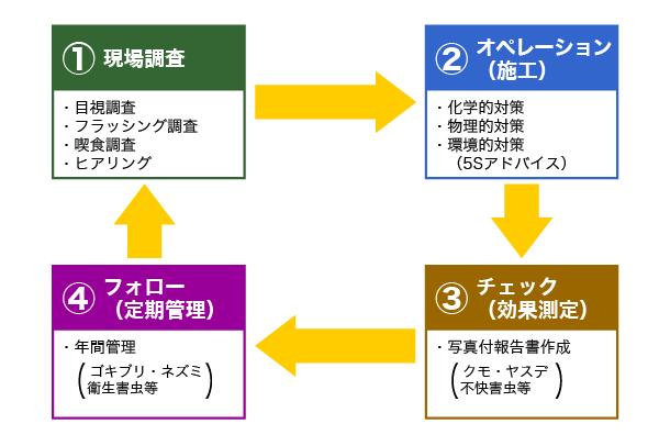 seibutu_flow